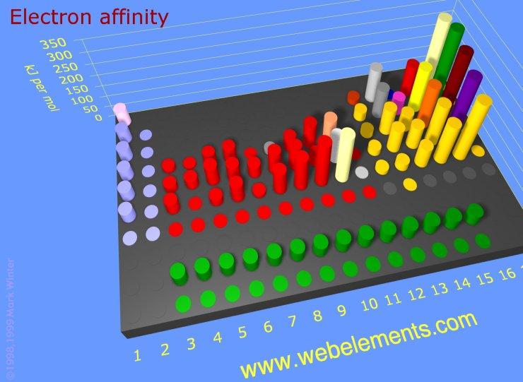 Quimica 22 propiedades atmicas y su variacin peridica quimica urtaz Gallery