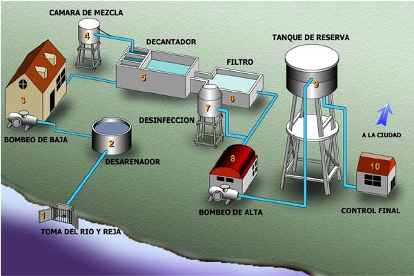 imagen tratamiento agua: